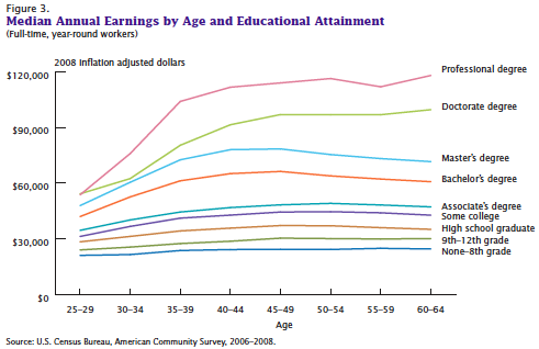 College Degree Earning Power